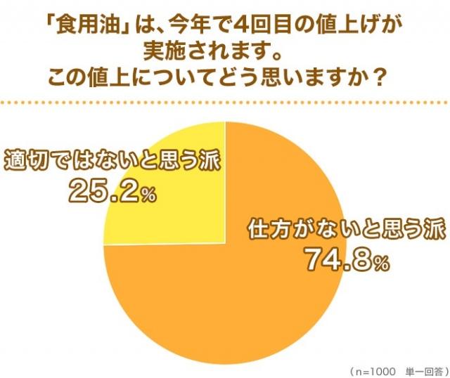 「食用油」の値上げについて「仕方がない」と回答する人が74.8%だった (C)oricon ME inc.の画像