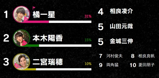 ドラマ『真犯人フラグ』ツイッター投票企画「#みんなの真犯人フラグ」ランキング表(C)日本テレビの画像