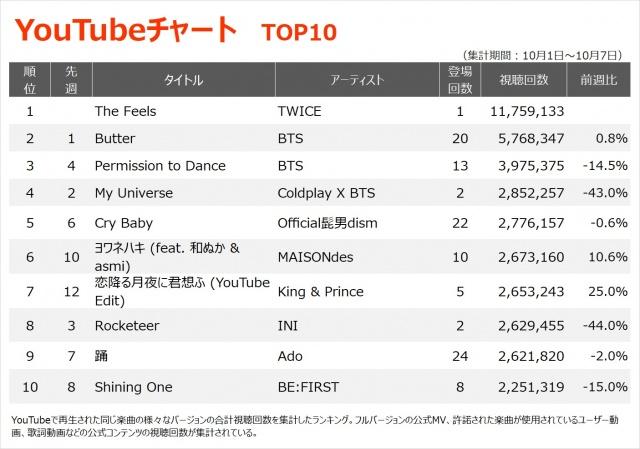 【YouTubeチャート TOP10】(10/1~10/7)の画像
