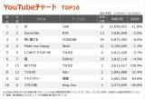 【YouTubeチャート】藤井隆のデビュー作「ナンダカンダ」20年の時を経てTOP30入り