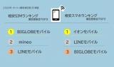 格安SIM満足度1位は「BIGLOBEモバイル」、格安スマホは「イオンモバイル」が首位 選定時に重視されているポイントとは?