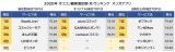 マンガアプリ顧客満足度ランキング 総合型1位は「BookLive!」、オリジナル1位は「pixivコミック」、出版社公式1位は「ゼブラック」