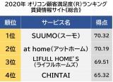 オリコン顧客満足度ランキング【賃貸情報サイト】総合 (C)oricon ME inc.の画像