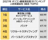 人材派遣会社 顧客満足度ランキング 1位は「東京海上日動キャリアサービス」