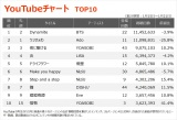 【YouTubeチャート】YOASOBIの快進撃続く TOP100内に9作ランクイン