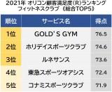 フィットネスクラブ顧客満足度ランキング 1位は「GOLD'S GYM」