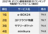 宅配型トランクルーム顧客満足度ランキング 1位は「e-BOX24」