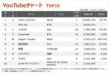 【YouTubeチャート】BTS、上位初登場「Film out」含む7作同時TOP100入り