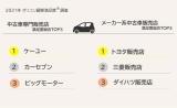 ニーズ高まる「中古車販売店」の満足度を初調査、「メーカー系」「専門店」の各ランキング1位は ~オリコン顧客満足度調査