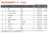 【YouTubeチャート】Ado「踊」が2作目の1位 タイのクリエイターと初タッグ、Eve新作が上位初登場