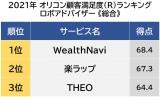 ロボアドバイザー 顧客満足度ランキング 1位は「WealthNavi」