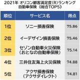 オリコン顧客満足度ランキング【自動車保険】ベスト5 (C)oricon ME inc.の画像