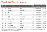 【YouTubeチャート】米津玄師、ドラマ『リコカツ』書下ろし主題歌が2位初登場