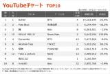 【YouTubeチャート】BTS「Butter」が4週連続1位 テレビ初披露曲も急上昇