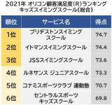 オリコン顧客満足度ランキング【キッズスイミングスクール】総合(C)oricon ME inc.の画像
