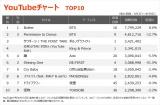 【YouTubeチャート TOP10】(9/3~9/9)