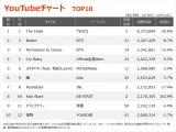 【YouTubeチャート TOP10】(10/8~10/14)の画像