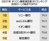 住宅ローン顧客満足度ランキング 1位は「ソニー銀行」