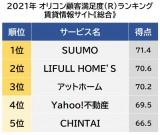 賃貸情報サイト 顧客満足度ランキング 1位は「SUUMO」