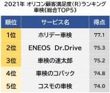 オリコン顧客満足度ランキング【車検】総合TOP5(C)oricon ME inc.の画像